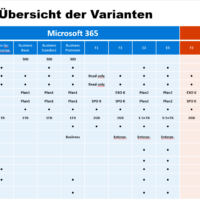 Aufzeichnung SEEYOU@atecto Office 365 Varianten und Lizensierung